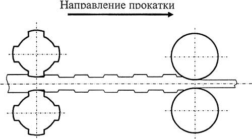 Схема прокатки полосы с